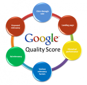 Google-Adwords-Quality-Score